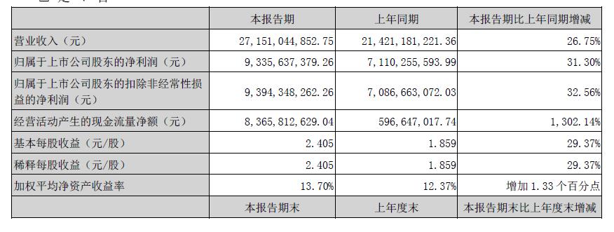 五粮液半年营收271.5亿、净利增幅31.3%,全年破500亿冲劲十足